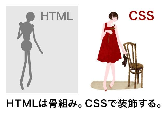 HTMLは骨組みCSSは装飾
