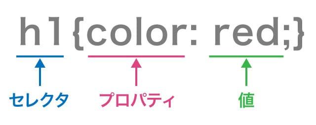 CSSの基本的な形