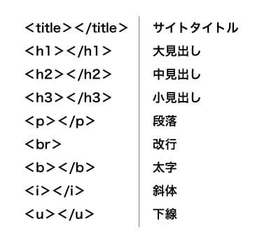 HTMLタグ例一覧