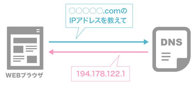 DNSを使ってIPアドレスを取得する