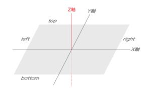 z-indexの概念