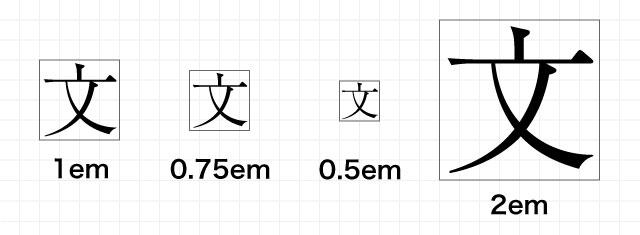 文字サイズ相対値