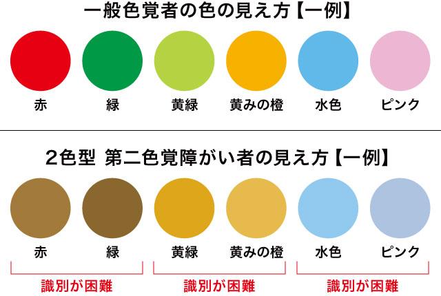 色覚障がい者の色の見え方