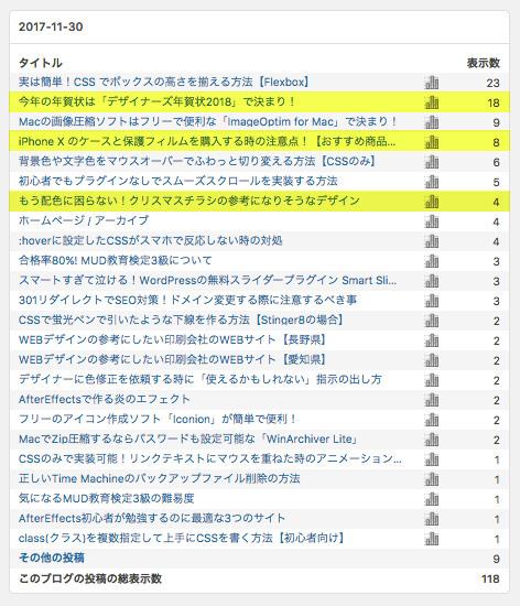 1日100PV達成-03