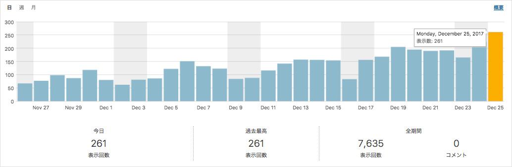 1日250PV達成グラフ