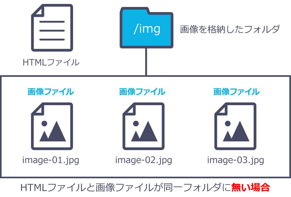 相対パスのファイル構造